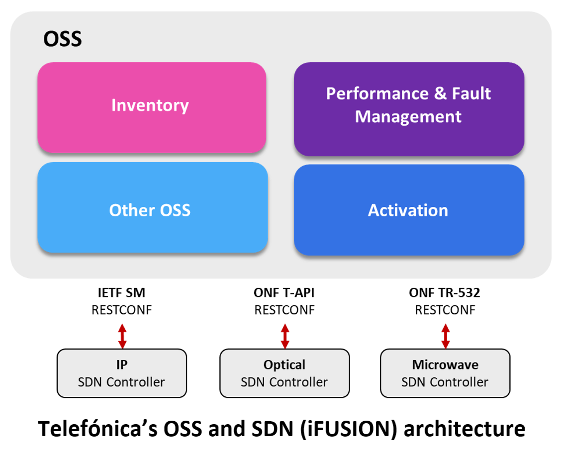Telefonica's OSS and SDN (iFUSION) architecture