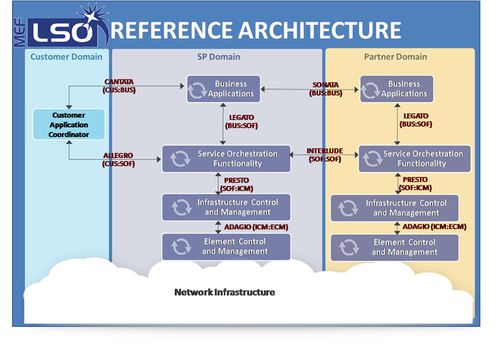 Diagram of the LSO reference architecture