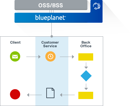Diagram showing BPMN approach for OSS integration