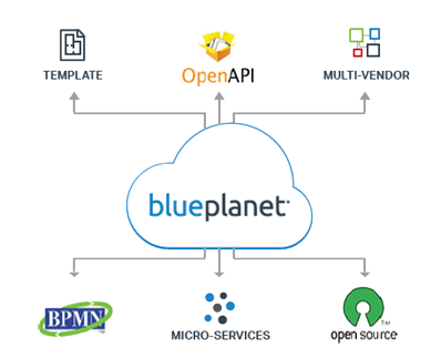 Diagram showing Blue Planet's technology architecture