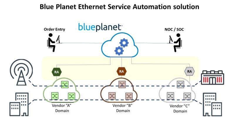 Ethernet Service Automation Diagram