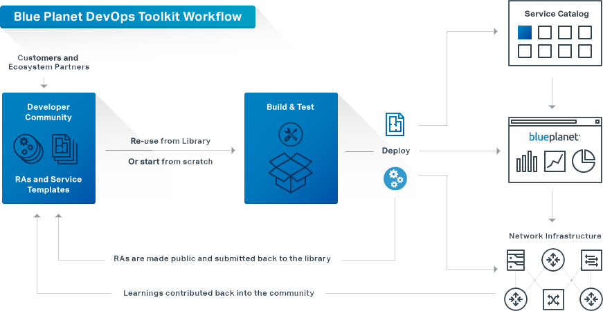 Diagram showing the Blue Planet DevOps Toolkit Workflow