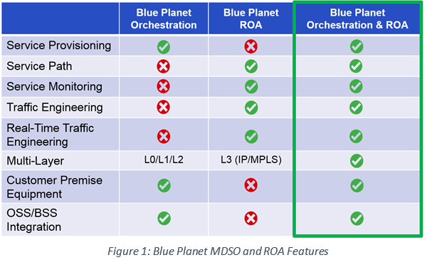 Blue Planet MDSO and ROA Features diagram