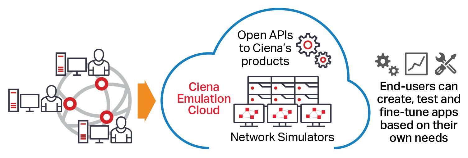 Diagram showing Ciena's emulation cloud