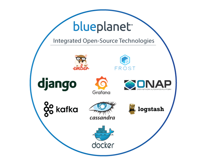 Diagram showing Blue Planet's integrated open-source technologies