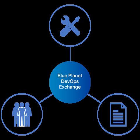 Diagram of the Blue Planet DevOps Exchange