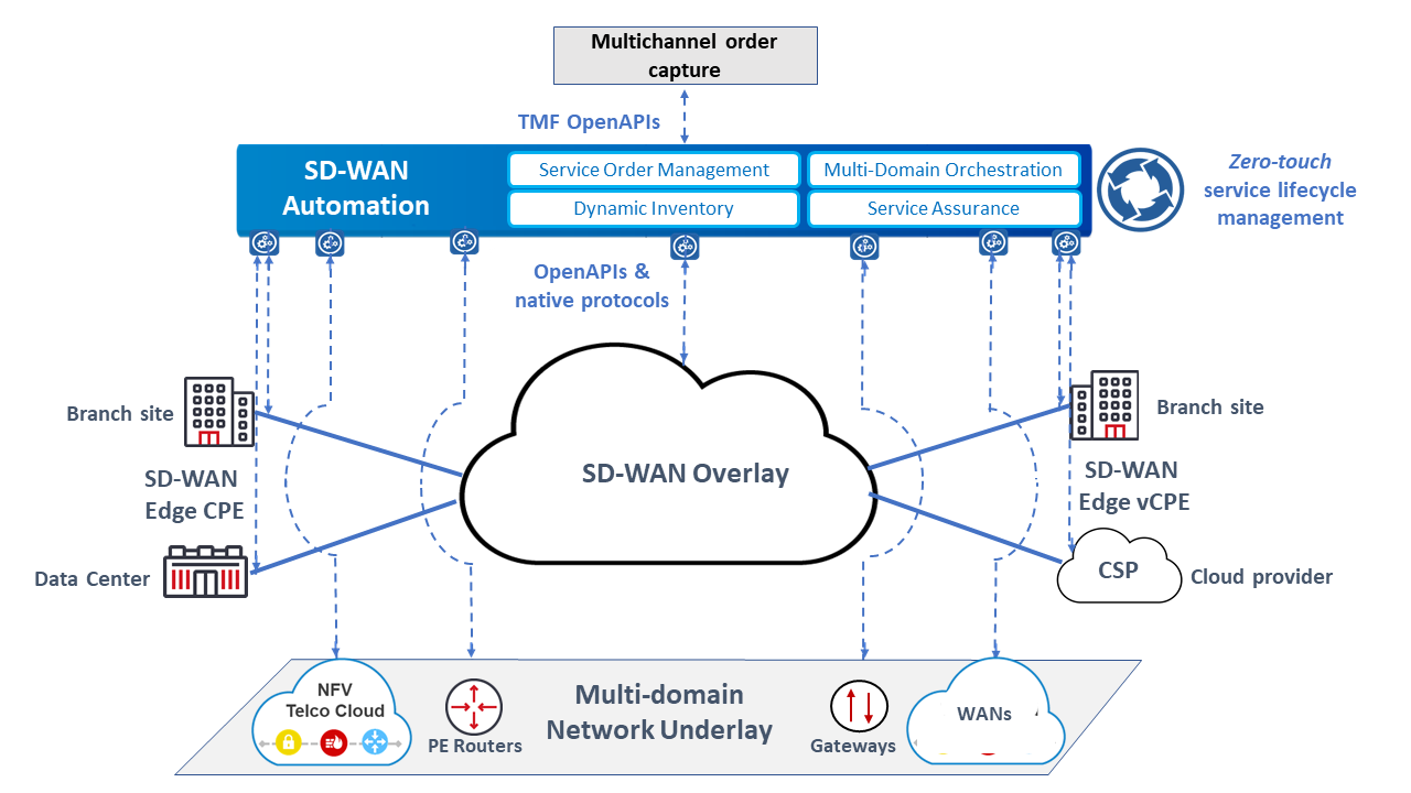 SD-WAN Automation Overview Image