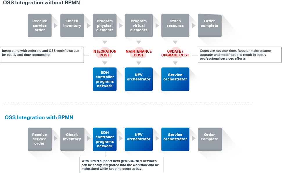 Diagram showing OSS integration without BPMN