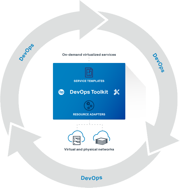 Diagram of Blue Planet DevOps Toolkit, network operators can utilize in-house Product Development, IT and Operations personnel to on-board physical and virtual network resources and accelerate service deployment