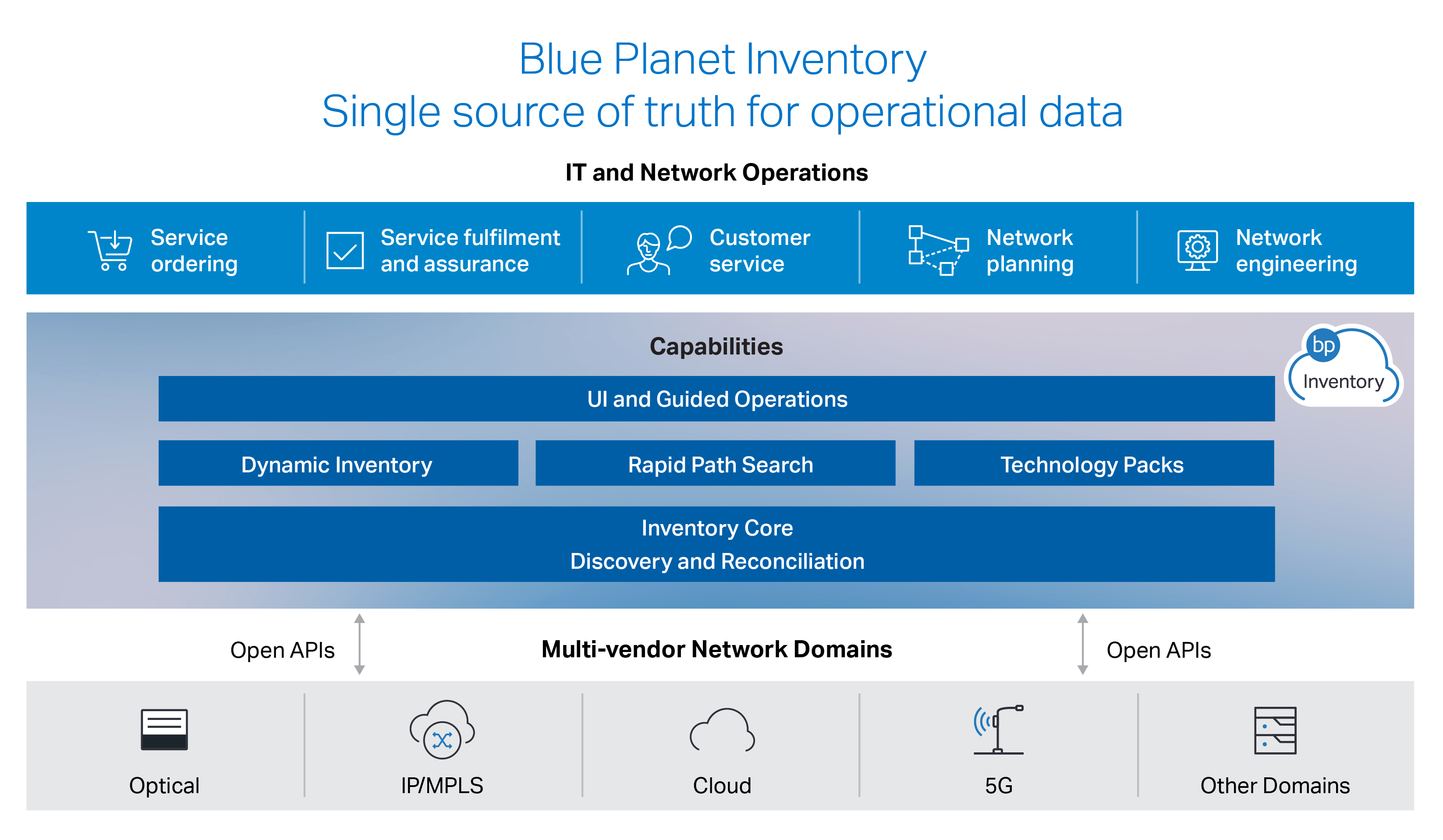 Blue Planet Inventory Overview Diagram