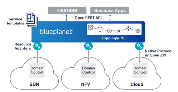 Diagram showing the intelligent automation platform
