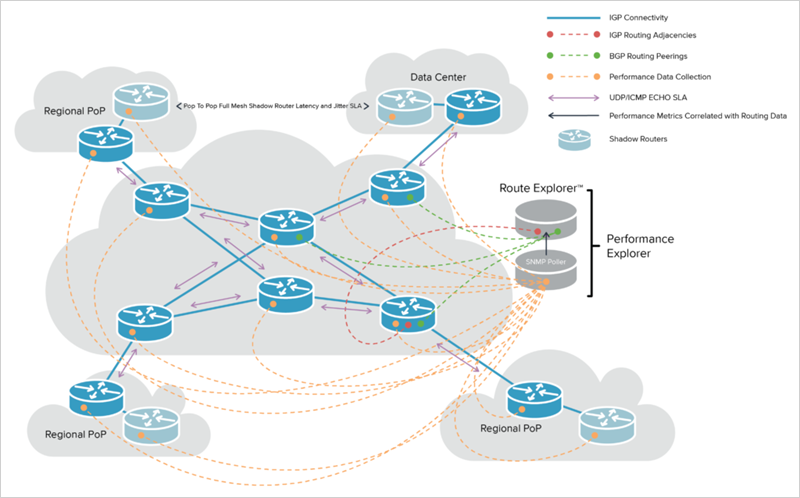 Diagram showing the Performance Explorer Deployment