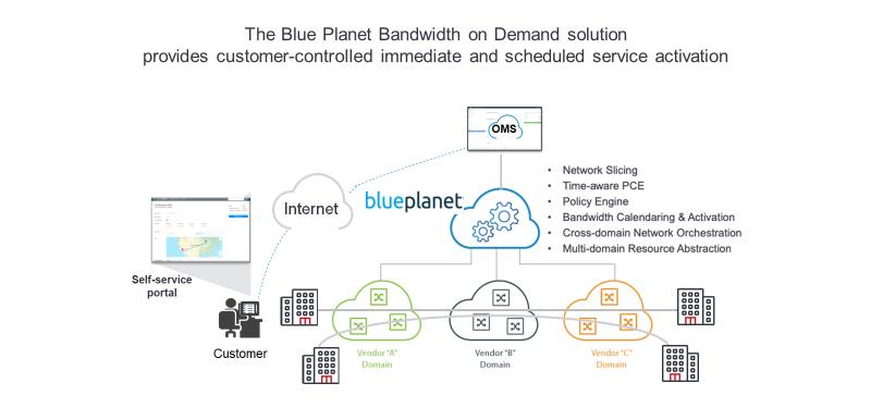 Bandwidth on Demand Diagram