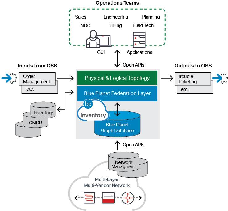 BP Inventory Diagram