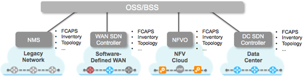 SDN/NFV Silos diagram