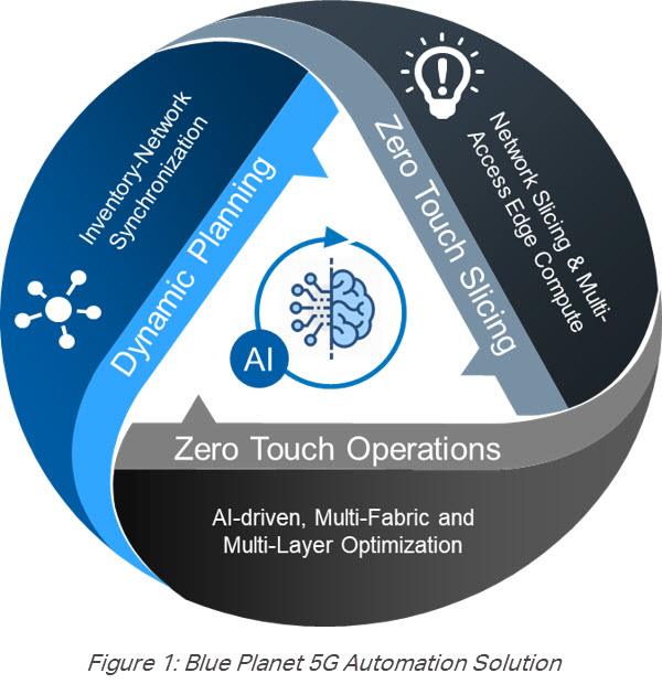 Blue+Planet+5G+automation+solution