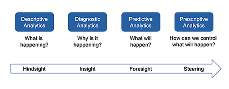 Diagram showing the machine learning path