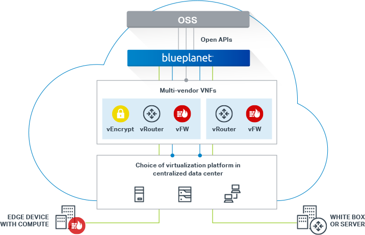 The BluePlanet OSS Diagram