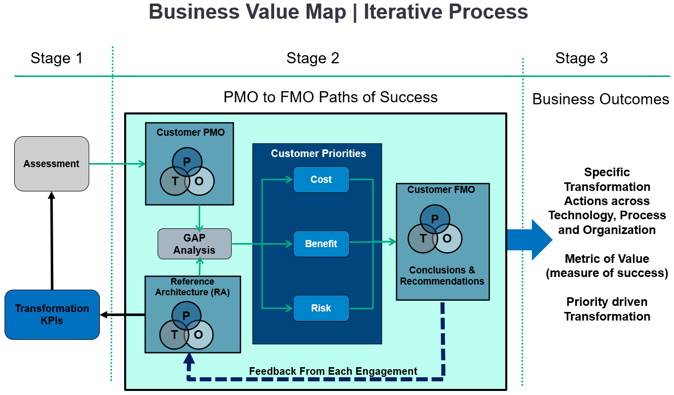 Business+Value+Map+%7C+Iterative+Process