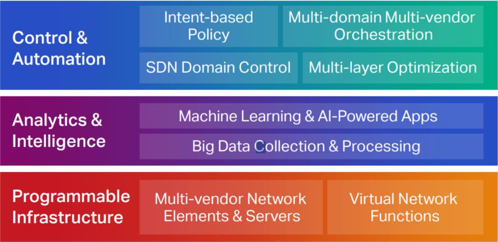 The Adaptive Network Framework chart