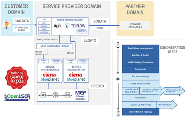 """Components, open APIs, and automation steps demonstrated within the award-winning """"Partnering Platforms for MEF Services"""" Catalyst"""