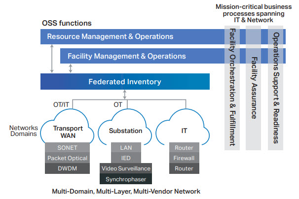 Inventory is at the heart of OSS business operations figure