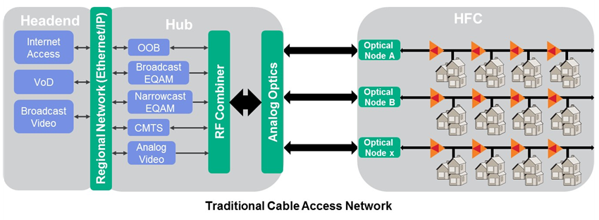 Traditional Cable Access Network
