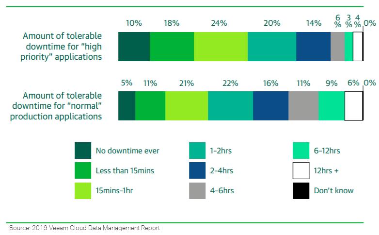 VEEM survey results - figure 2