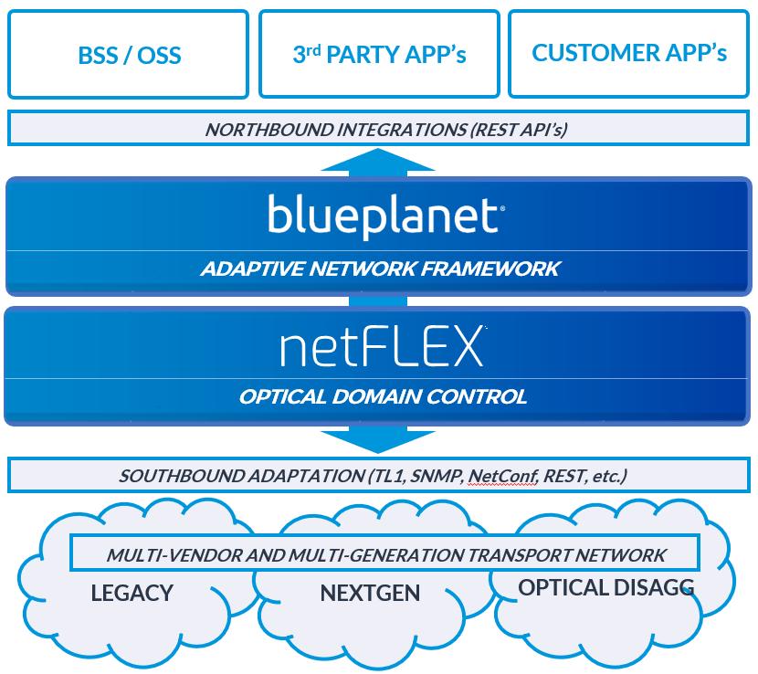 LightRiver+netFLEX+and+Blue+Planet+diagram