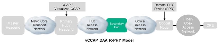 vCCAP chart