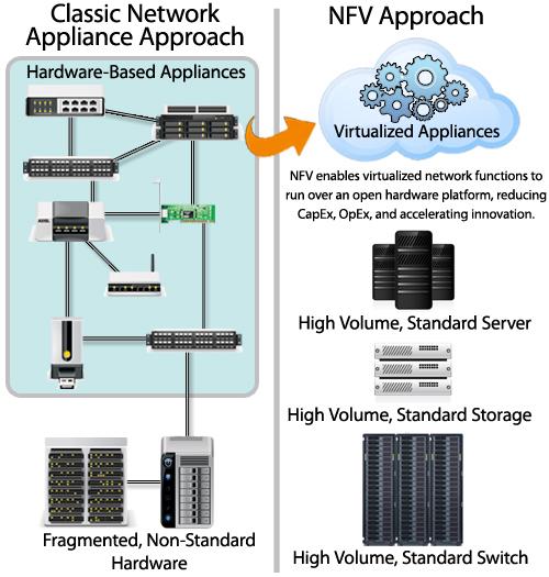 NFV Approach diagram