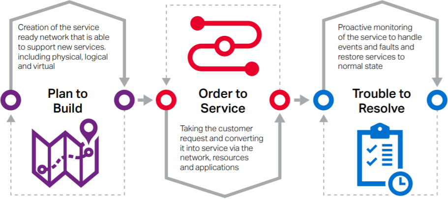 SP Business Processes chart