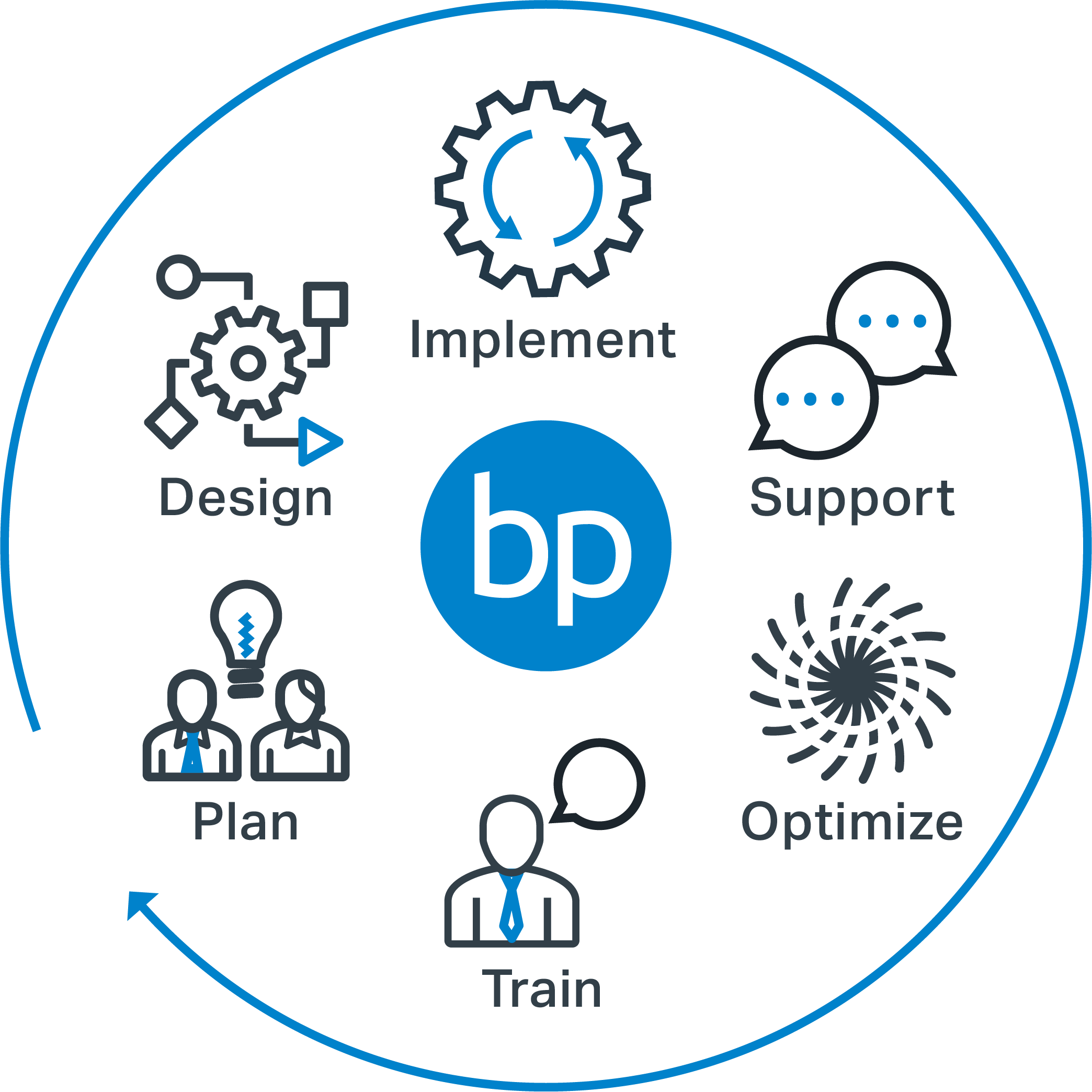 Blue Planet Phases of Service and Support Phases