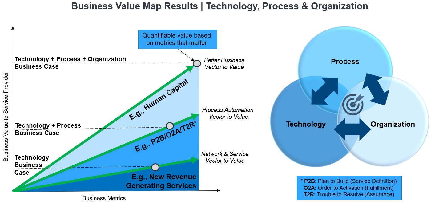 Business+Value+Map+Results+%7C+Technology%2C+Process+%26+Organization